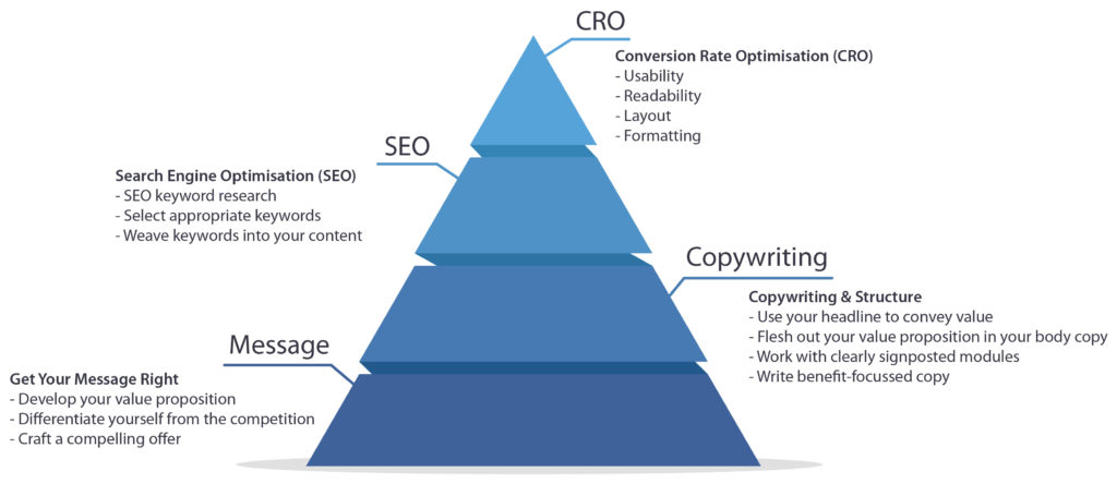 The pyramid of writing website content shows that the most important aspect of your website content is your message (foundation) followed by copywriting, then SEO, and CRO at the top